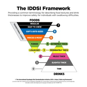 Iddsi Framework Headline Large July2020 Scaled